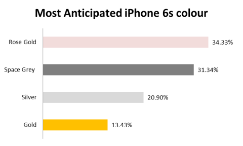 iPhone 6S Pre-order by colour.